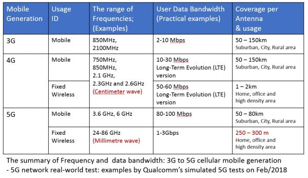 3G Vs 4G Vs 5G Comparison Table