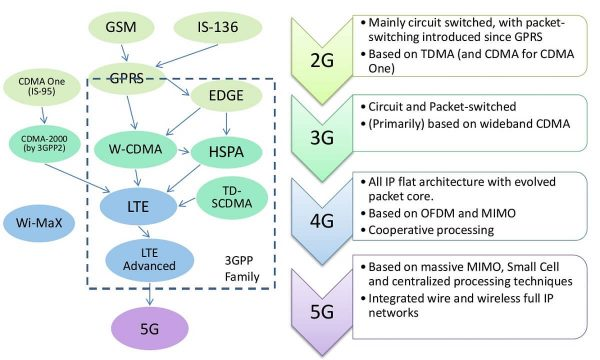 DIfferences Between CDMA And GSM