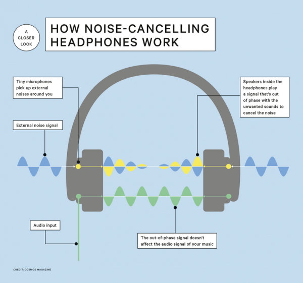 here's how noise canceling earbuds and headphones work