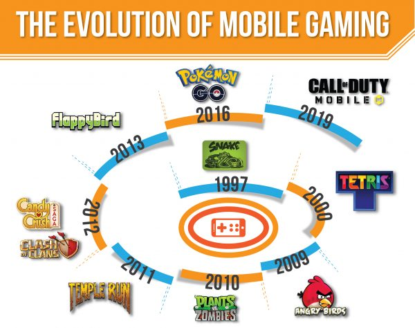 The Evolution of Mobile Gaming
